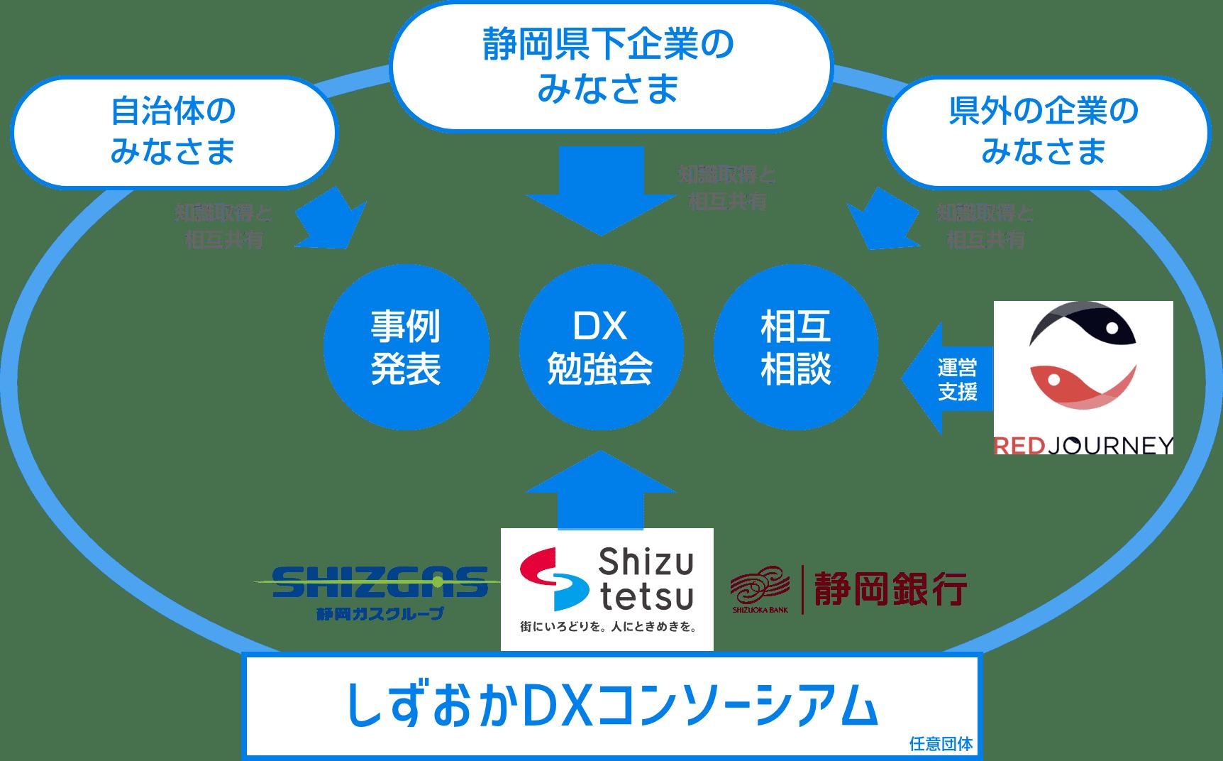しずおかDXコンソーシアムの説明図